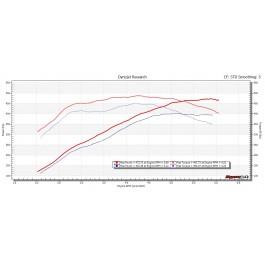Performance Engine Software - BMW F1x 550i/650i (N63Tu) - 2013-2017